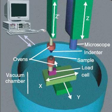High Temperature Instrumentation Indenter System